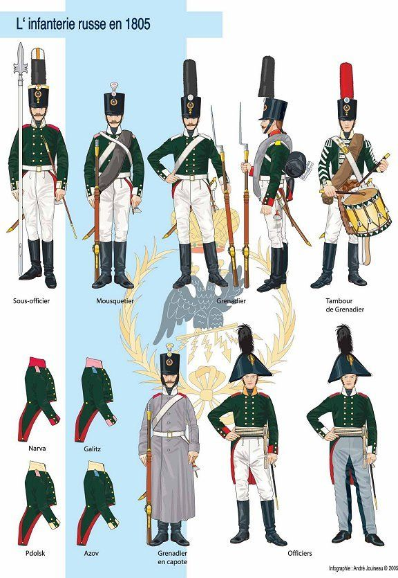 Russian Infantry , Grenadiers : Napoleonic Wars : Tactics : Organization : Uniforms