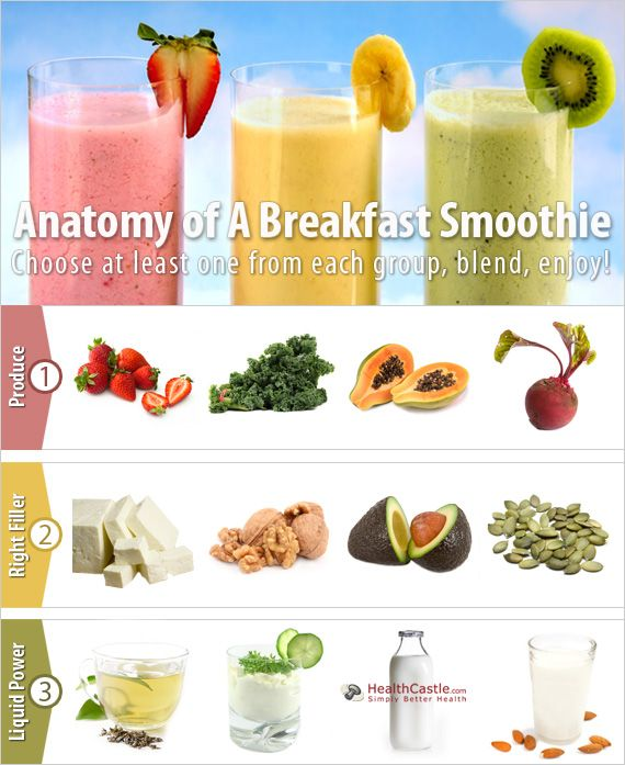 Anatomy of A Smoothie: Easy smoothie ideas for a quick and healthy breakfast