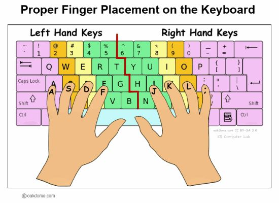 proper finger placement for keyboarding computer lab rules technology lessons computer lessons. Black Bedroom Furniture Sets. Home Design Ideas