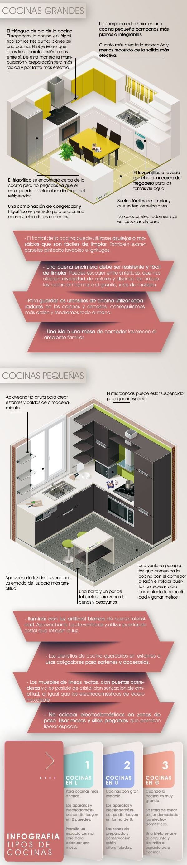 46 best COCINAS images on Pinterest | Kitchen ideas, Kitchens and ...