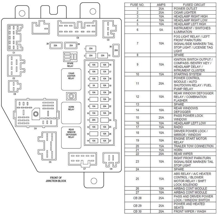 1997 Jeep Cherokee Fuse Diagram