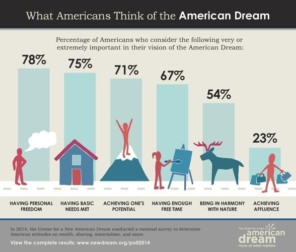 2 | What's The Current State Of The American Dream? (Infographic) | Fast Company | business + innovation