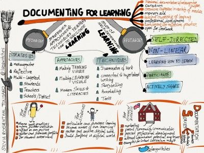 Documenting for Learning via Langwitches