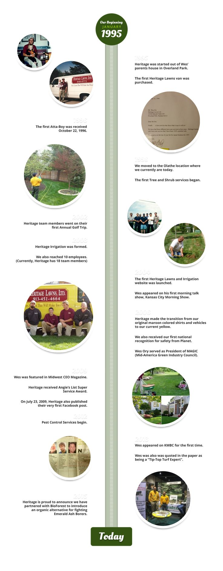 A History of Heritage Lawns & Irrigation. Family-Owned company with an emphasis on Earth-Friendly Lawn Care Service in the Kansas City & Overland Park areas. #lawncare #kansascity #lawnservice #overlandpark #ks