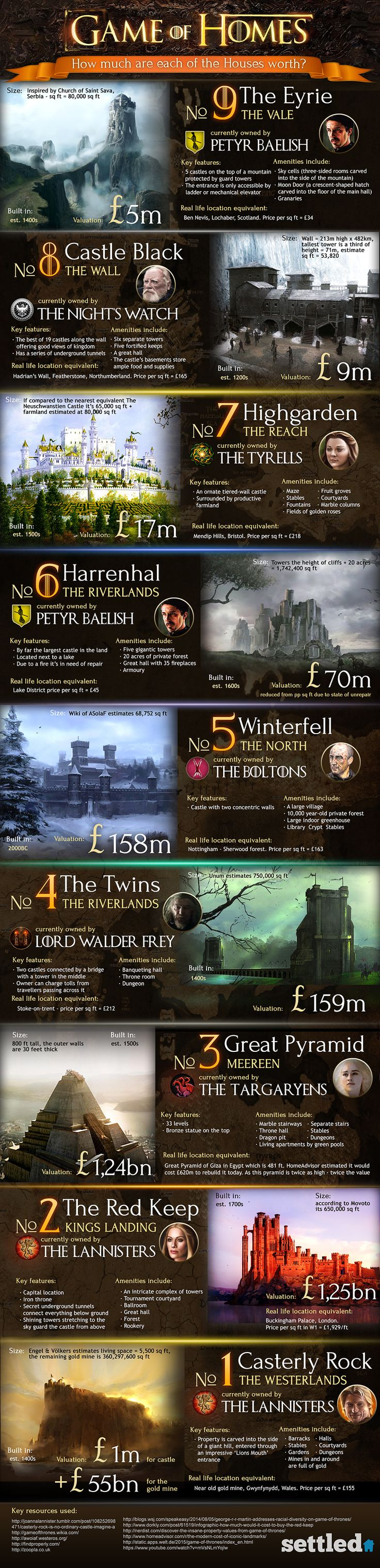 Game of Homes - How much are each of the Houses worth? #Infographic #RealEstate