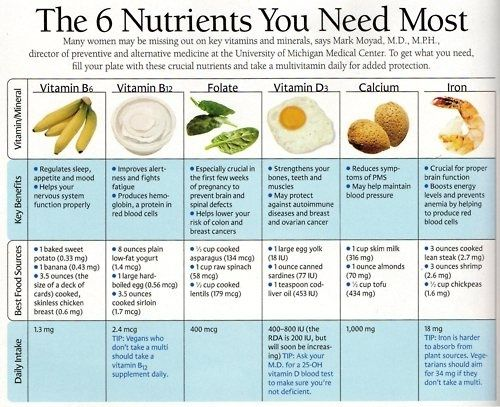 The 6 Nutrients You Need Most [Infographic]