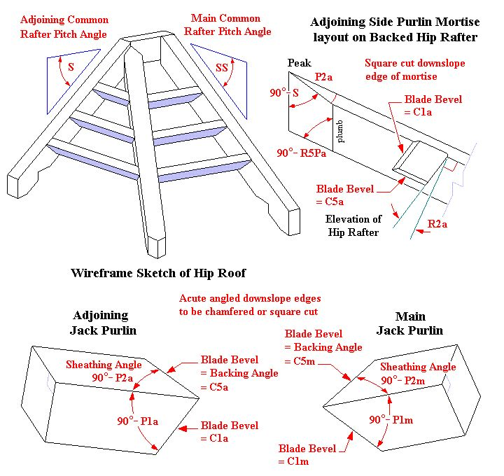 Irregular Hip Roof Jack Purlin Compound Angles Front