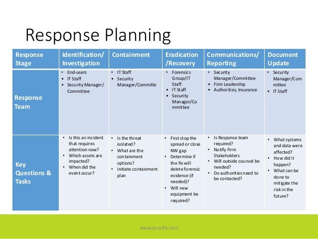 Image Result For Cybersecurity Incident Response Plan