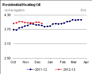U.S. Heating Oil & Propane Prices