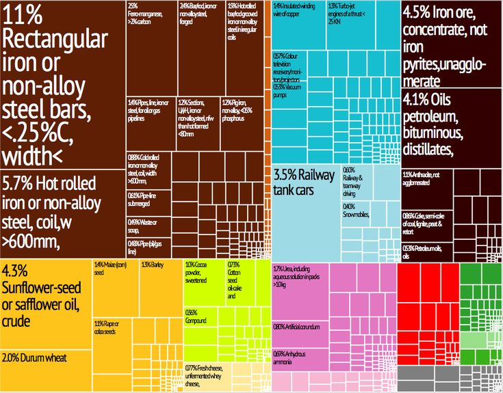 -Economy- The image above maps out some of Ukraine's largest exports. Most of these exports go to places such as Egypt, Turkey, and Russia. The Ukraine not only exports to many places but they also receive imports. Many of the Ukraine's imports come from Russia, China, and Germany.