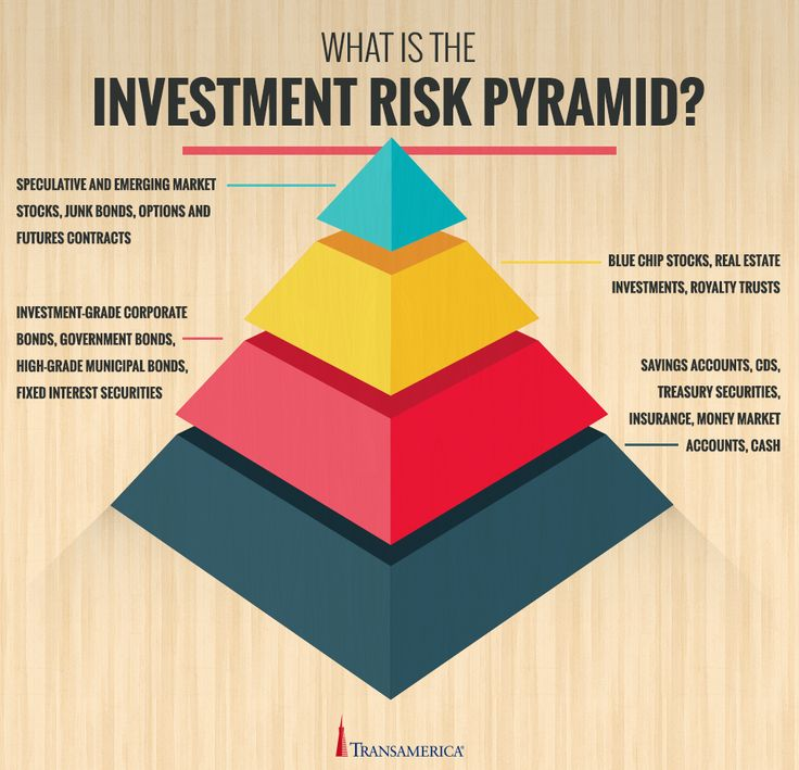 types of investments These bonds have a lower credit rating, implying higher credit risk, than investment-grade bonds and making them a safe and popular investment types of us treasury debt include: treasury bills short-term securities maturing in a few days to 52 weeks.