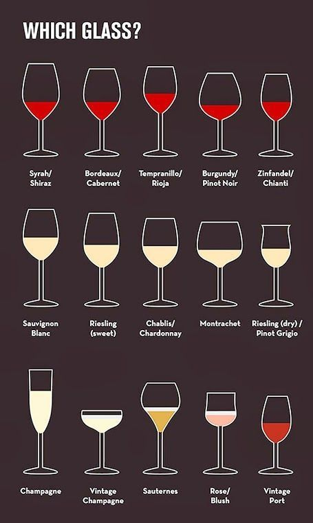 <3 Pin it and win a trip to New York, Barcelona, Berlin, Rome or London. - Ever wonder which wine glass to use? #infografía