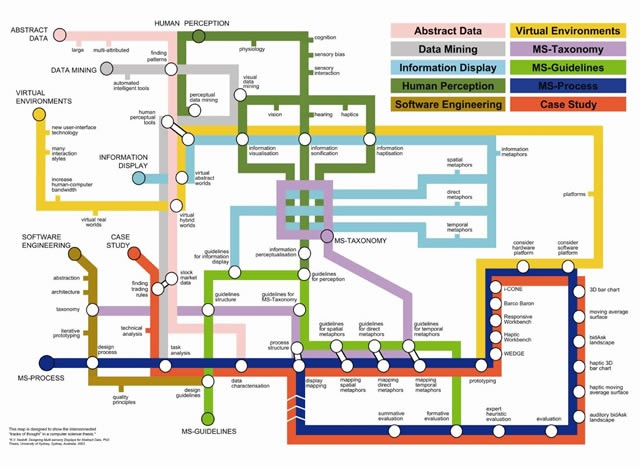 A Tube map design used to demonstrate the content of a PhD thesis.