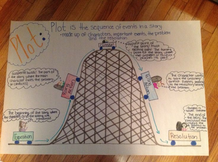 My FAVORITE Education Anchor Chart that I have made so far! It's a PLOT Roller Coaster! Exposition, Rising Action, Climax, Falling Action and Resolution.