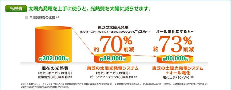 太陽光発電を上手に使うと、光熱費を大幅に減らせます。