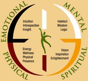 #Spiritual #Emotional #Physical #Mental #Medicin