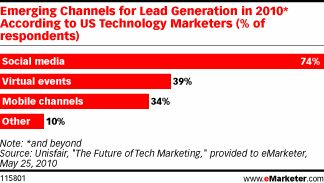 Social Media No. 1 Emerging Channel for Lead Generation