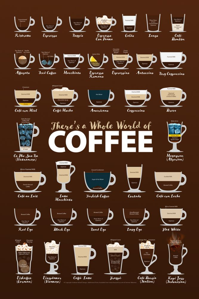 World Of Coffee Guide Coffee Types Chart List Of Coffee Drinks Artwork Art Print By Kelsorian X Small In 2021 Coffee Types Chart Coffee Type Coffee Guide