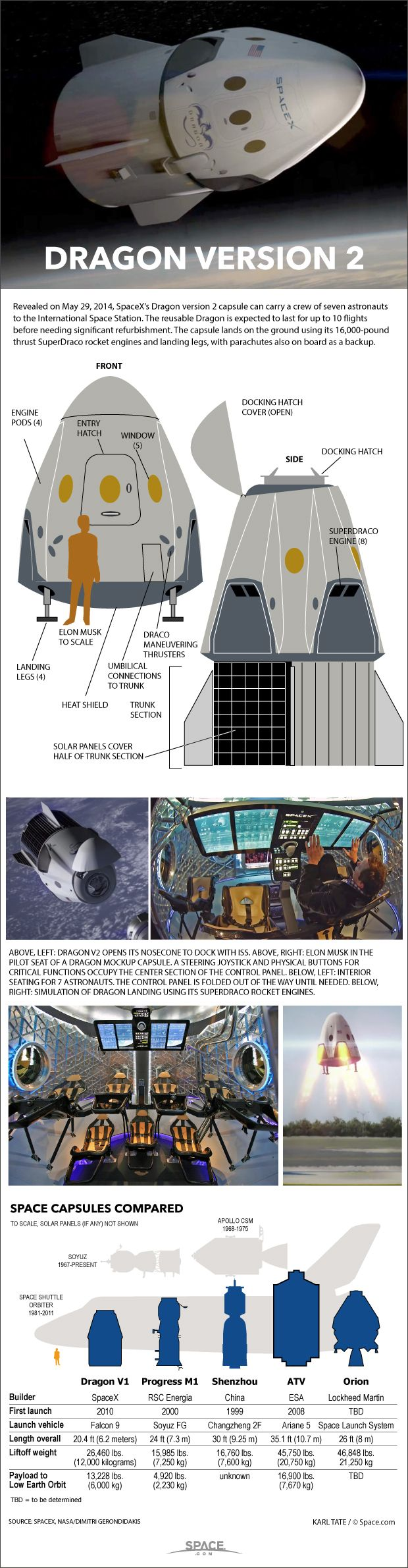 Already tested as a cargo carrier, the Dragon spacecraft can also be fitted out to shuttle passengers to low orbit and to the International Space Station. See how SpaceX's Dragon capsules work in this SPACE.com infographic.