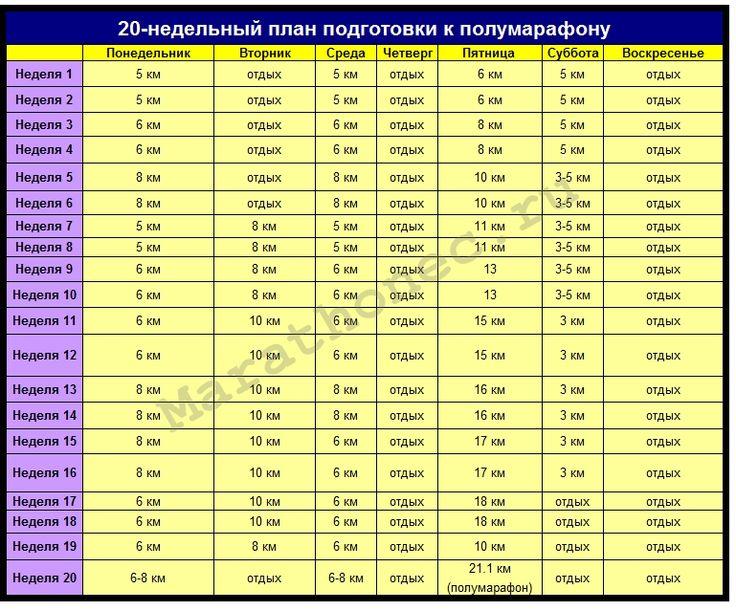 20-недельный план подготовки к марафону