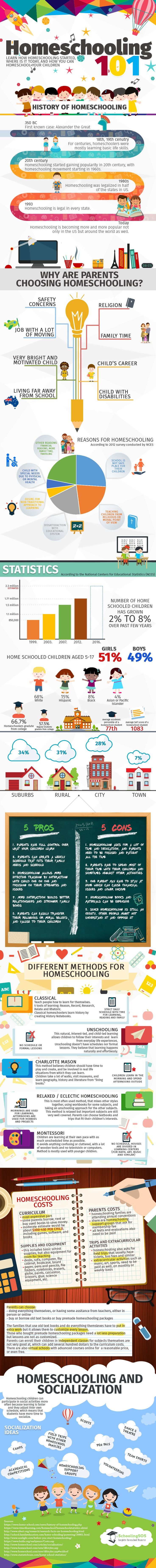 Did you know over 66% of homeschoolers graduate college? Or that the number 1 and 2 reason for homeschool are safety and religion? Here is a great infographic on homeschool. Visit SchoolingSOS.com…