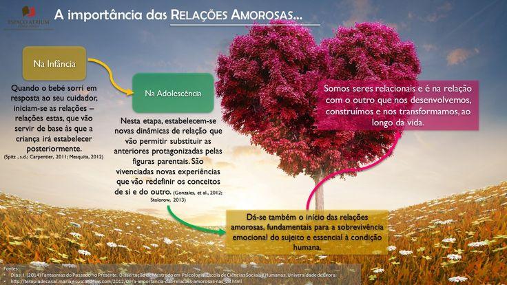 Relações Amorosas - O Espaço Atrium deixa-lhe para sua consulta, a perspetiva da Psicologia em relação a este tema e à sua importância para o desenvolvimento humano.