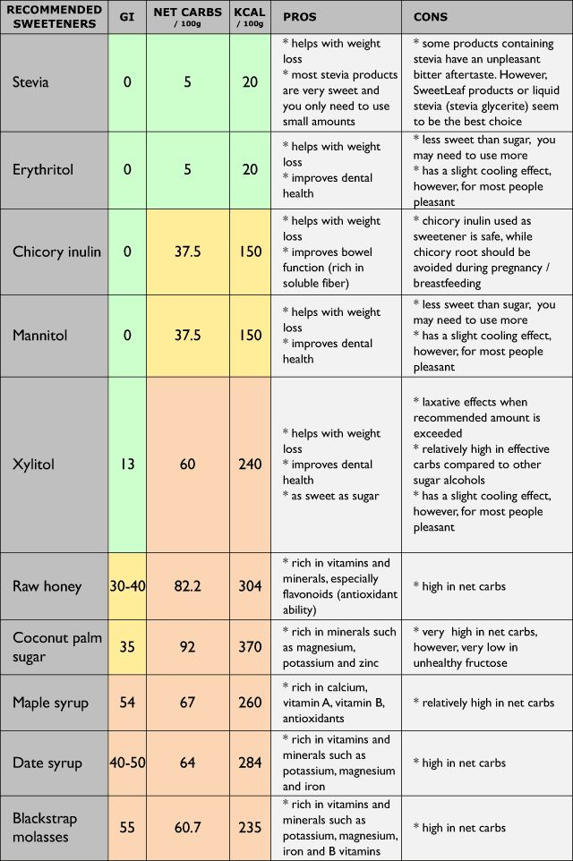 81+ Guide To Sweeteners On A Low Carb Ketogenic Diet The Ketodiet Blog - Ketogenic Diet Books ...