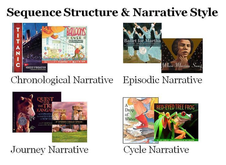 narrative writing styles Definition, usage and a list of style examples in common speech and literature the style in writing can be defined as the way a writer writes and it is the technique.