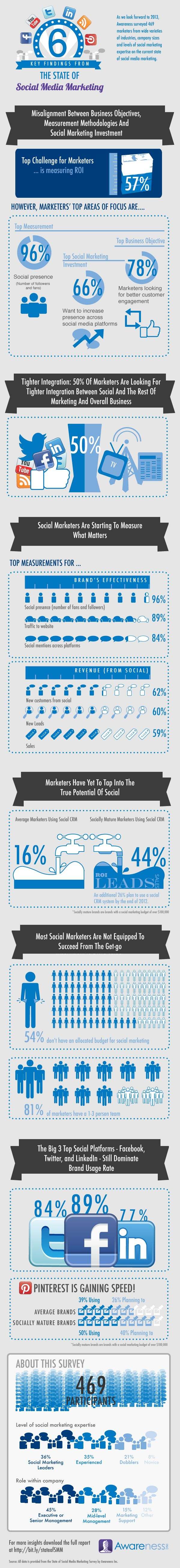 57% Of Marketers Have Trouble Finding Social Media ROI [Infographic]