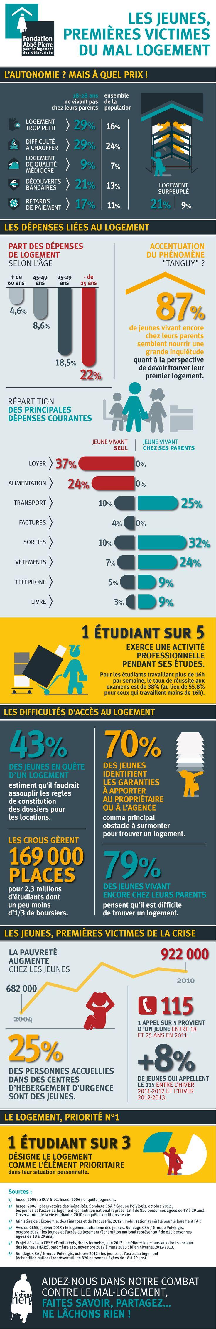 Les jeunes : Premieres victimes du mal -Logement  En infographie, les difficultés croissantes des jeunes à accéder à un logement...