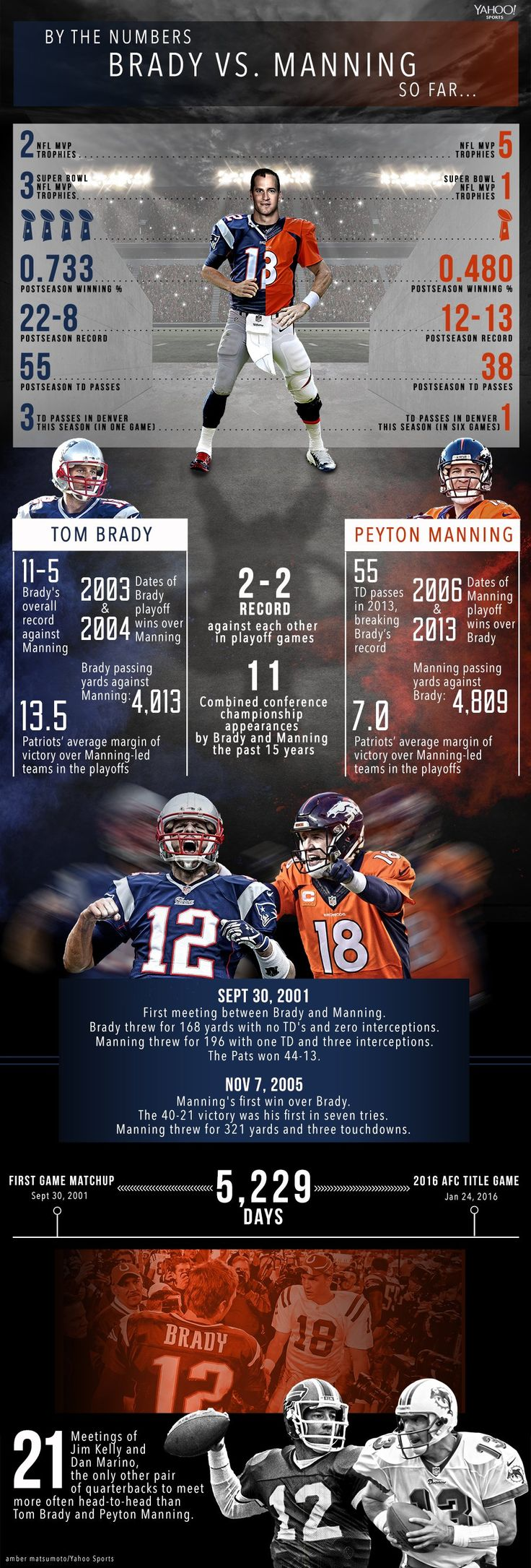Here's the only Tom Brady-Peyton Manning infographic you'll ever need