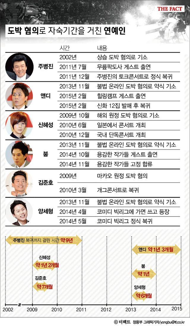 [TF기획-연예인 도박⑤] '도박 논란' 연예인 복귀까지 자숙 기간은?