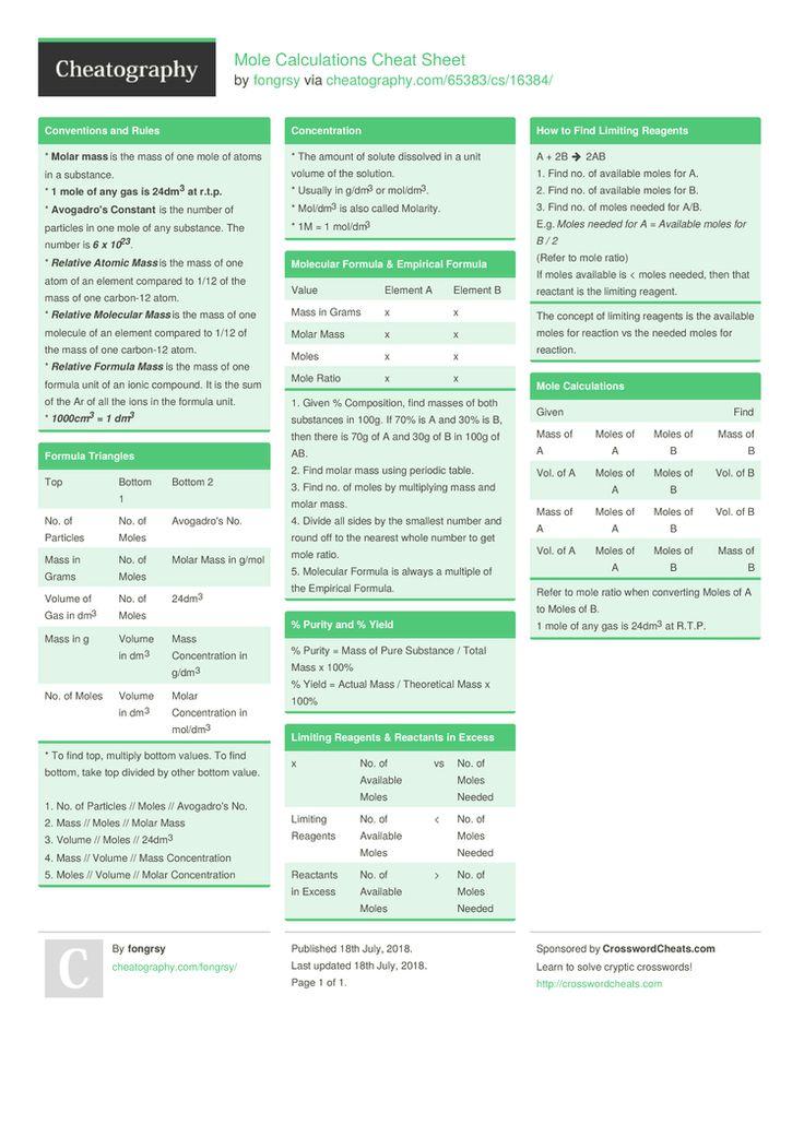 Mole Calculations Cheat Sheet by fongrsy http//www