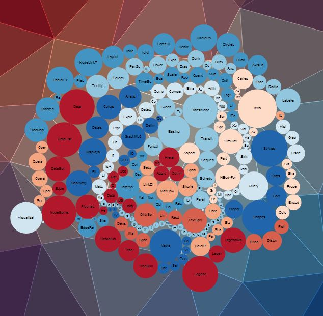 Bubble chart by d3js \ datamaticio Created by Datamaticio - bubble chart