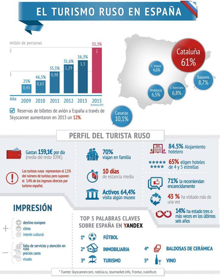 Infografía: El turismo ruso en España