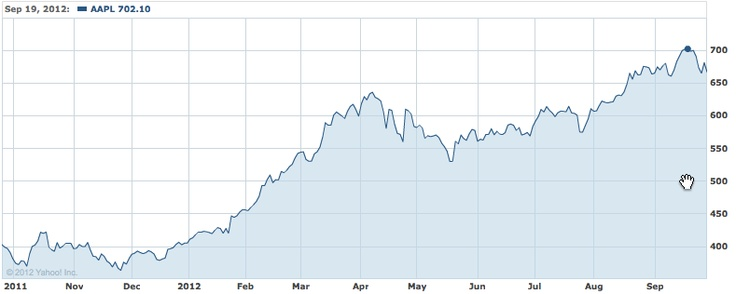 Apple's stock price for fiscal year 2012