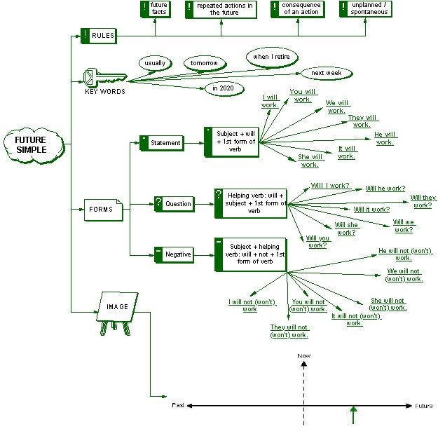 Best 25+ Simple flow chart ideas on Pinterest Moving packing - sample flow chart