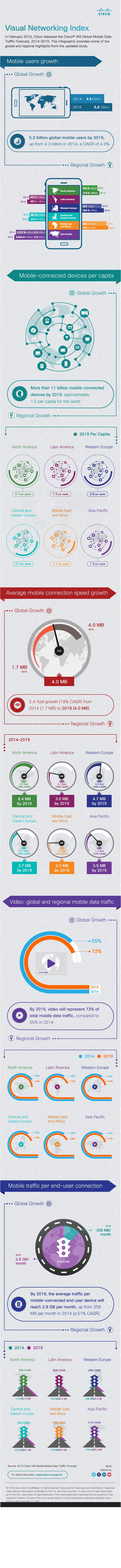 Cisco VNI Complete IP Traffic Forecast 2014 – 2019
