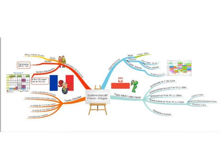 Pani Wioletta Sosnowska z Technikum w Żaganiu opisała swoje zadanie TIK, które dotyczyło języka francuskiego. Uczniowie pani Wioletty mieli okazję porównać polski system edukacji z systemem francuskim. http://szkolazklasa2012.ceo.nq.pl/dokument_widok?id=5877