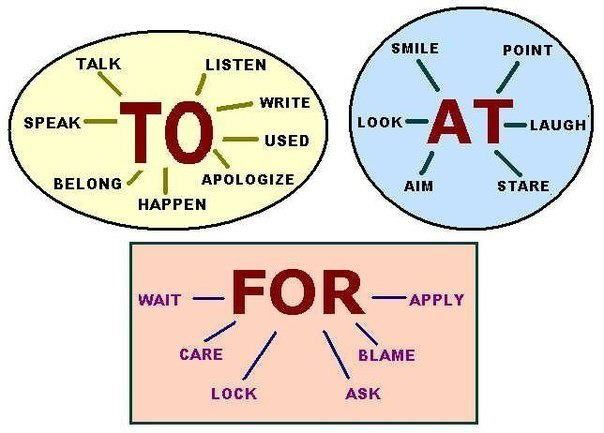 CLICK ON ENGLISH: SOME PHRASAL VERBS & VERBS + PREPOSITIONS