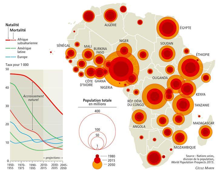 Par Henri Leridon (Le Monde diplomatique, novembre 2015)  // Les projections démographiques pour l'Afrique déconcertent les analystes. Avec une fécondité toujours élevée, le continent ne suit aucun schéma de transition connu. L'augmentation exceptionnelle de sa population pourrait annihiler les effets bénéfiques attendus des bons taux de croissance enregistrés.