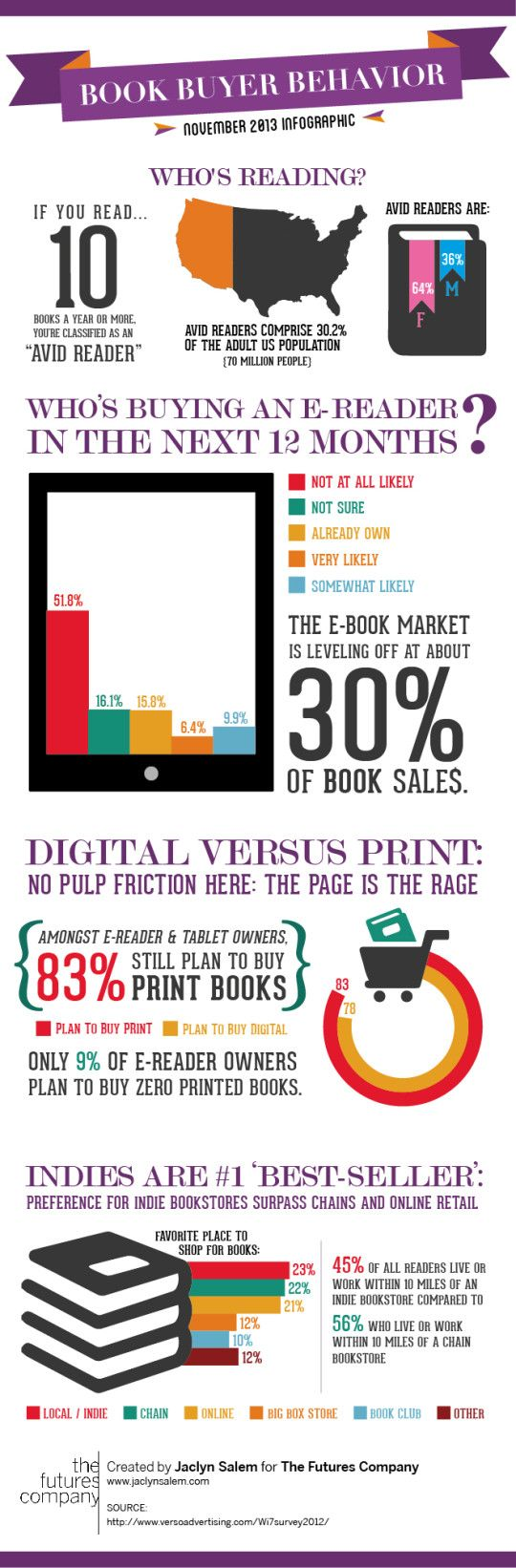 Interesting infographic on American book buying. It would be interesting to see a UK version. Has anyone seen one?