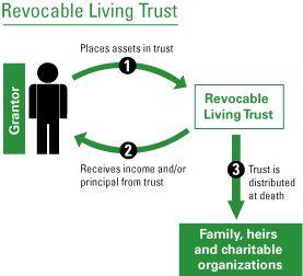 Revocable Living Trust Flow Chart for Estate Planning | Favorite ...