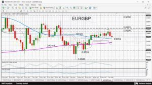 Technical Analysis: 08/01/2018  EURGBP neutral in both short and medium term [Tags: FOREX TRADING METHODS Analysis aud usd Charts currency trading Daily Daily Forex Market Analysis day trading EUR-USD euro to dollar Finance foreign exchange Forex Forex Analysis Forex behavioral Forex Fundamental Analysis Forex News Forex Technical Analysi Forex Trading forex trading strategy fundamental analysis fx gbp usd how to market analysis market news markets Michael Florentiades Michalis Florentiades…