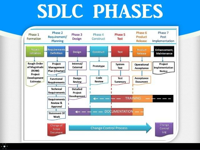 What is Software Development Lifecycle? #application #development #life #cycle, #what #is #software #development #lifecycle? http://poland.nef2.com/what-is-software-development-lifecycle-application-development-life-cycle-what-is-software-development-lifecycle/  # What is Software Development Lifecycle? SDLC (Software development lifecycle) contains main phases, that any software goes through on its way to release. Every software has it own unique tasks, difficulty, methodologies so on; but…