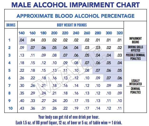 High Rates of Drug and Alcohol Abuse Reported in Restaurant Industry
