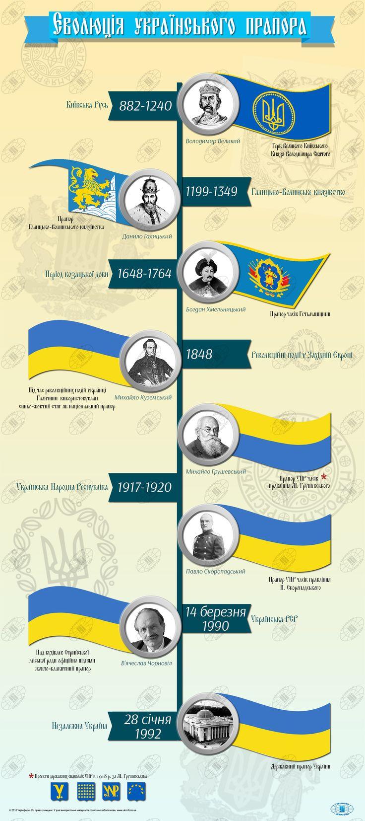 Еволюція державного прапора України [Інфографіка]  23 серпня 2015 06:57