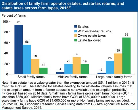 USDA ERS - Federal Tax Issues: Federal Estate Taxes