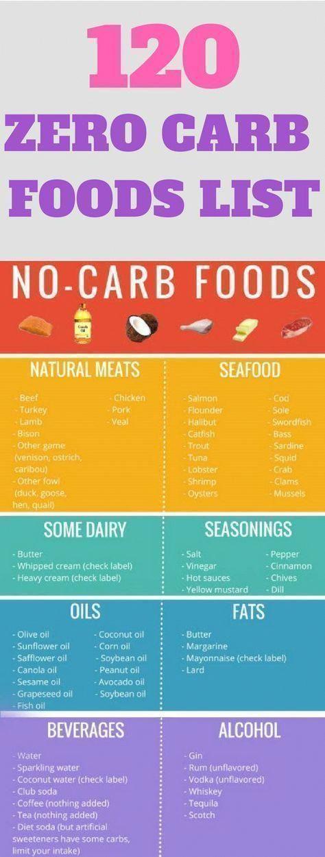 Keto Diet For Lazy Beginners #DietForBeginners