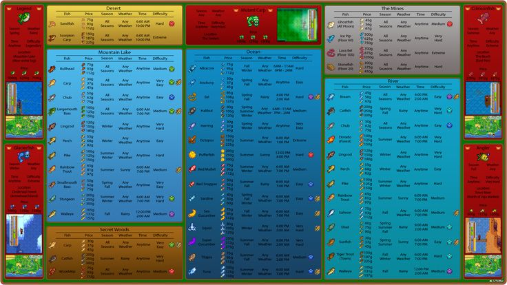 Stardew Valley: The Ultimate Fishing Infograph - Album on Imgur